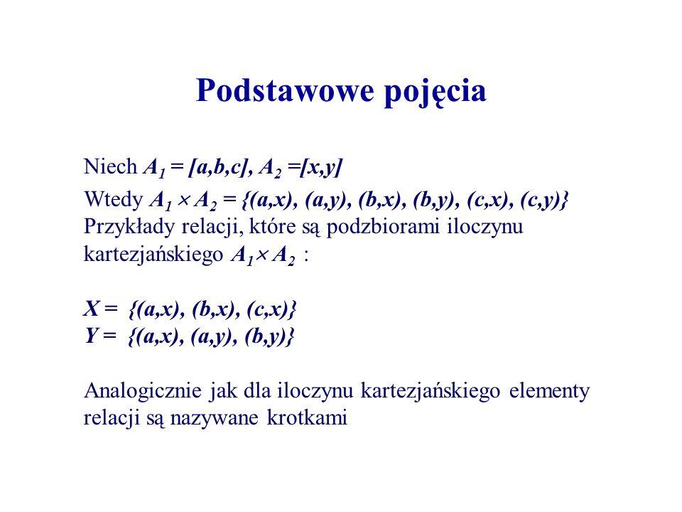 Podstawowe pojęcia Niech A1 = [a,b,c], A2 =[x,y]